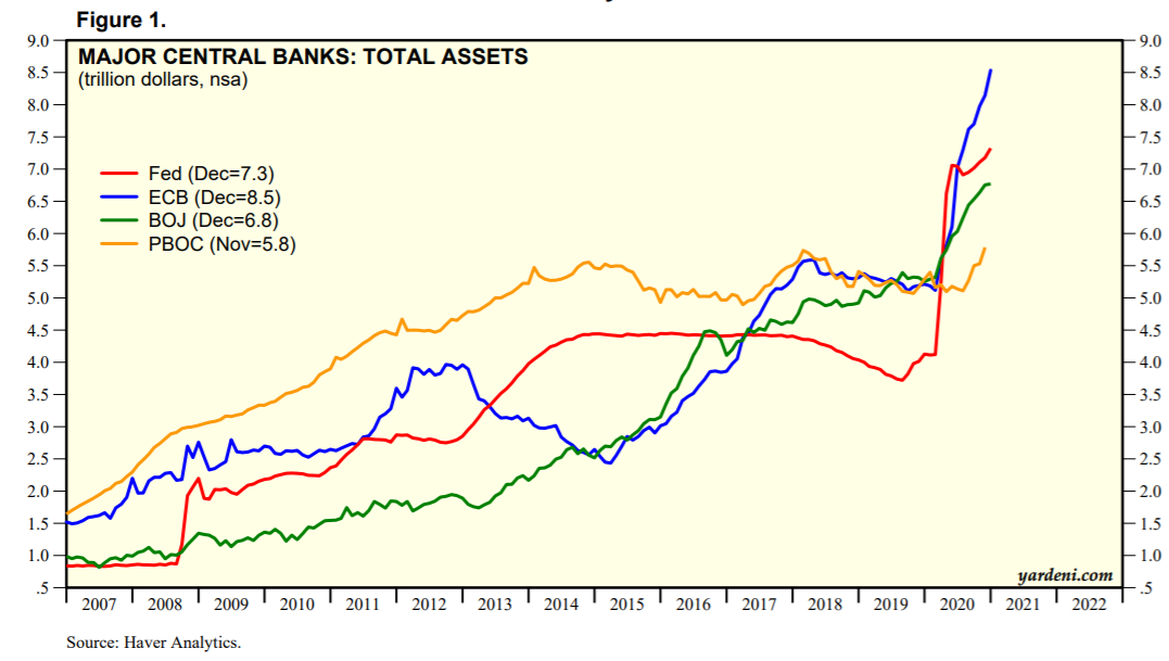 Major Central Banks-Total Assets
