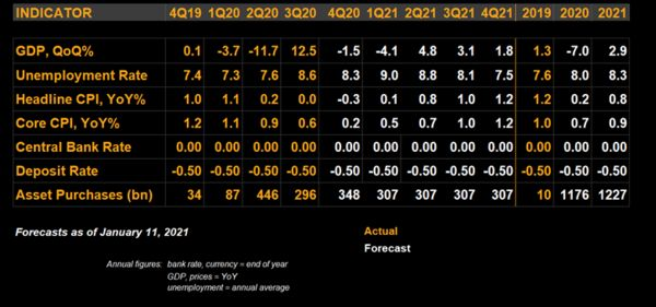 Bloomberg Economics forecasts for the euro zone