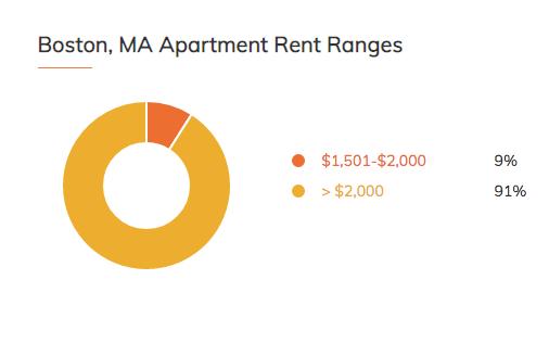 RentCafe Boston Apartments