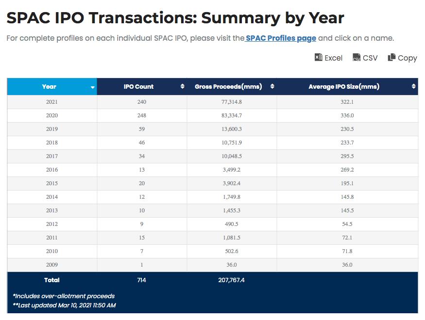 SPAC IPO Transactions